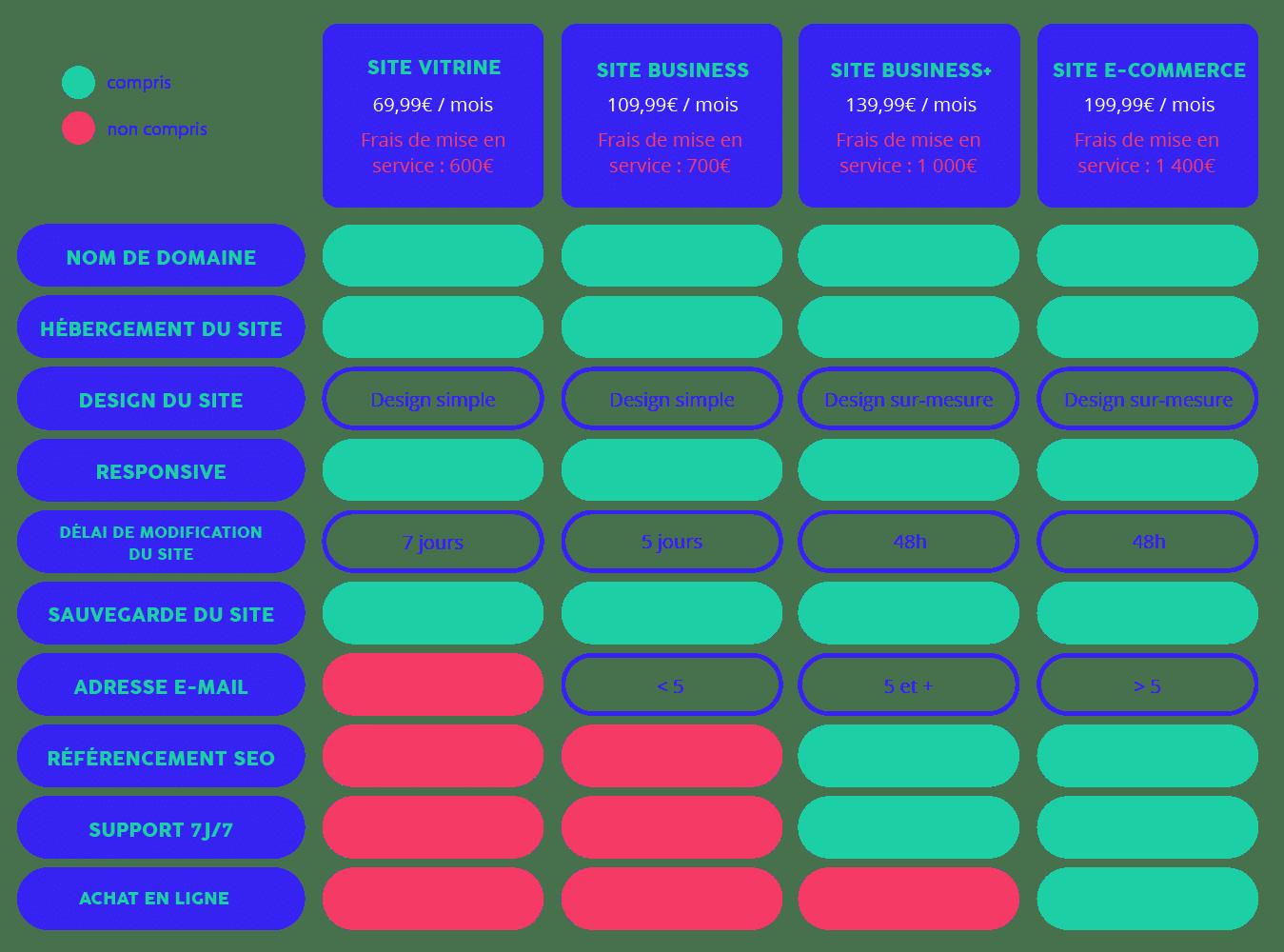 Tableau de création de sites